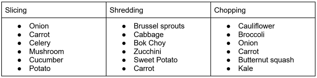 table showing best ingredients for slicing, shredding, and chopping