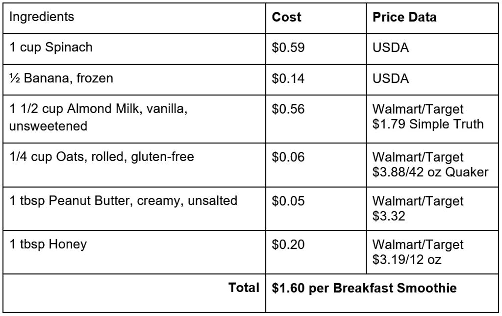 cost breakdown for a spinach banana breakfast smoothie